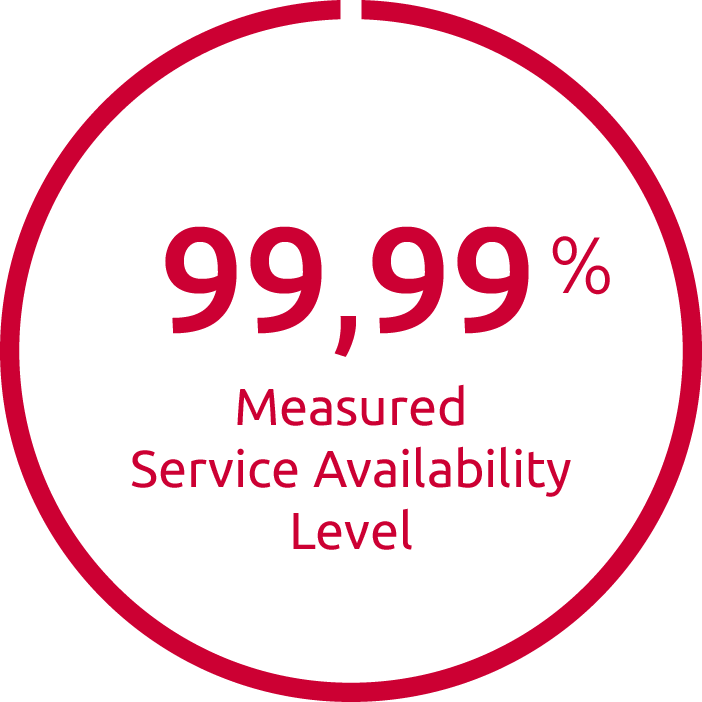 99,99 % observed service level