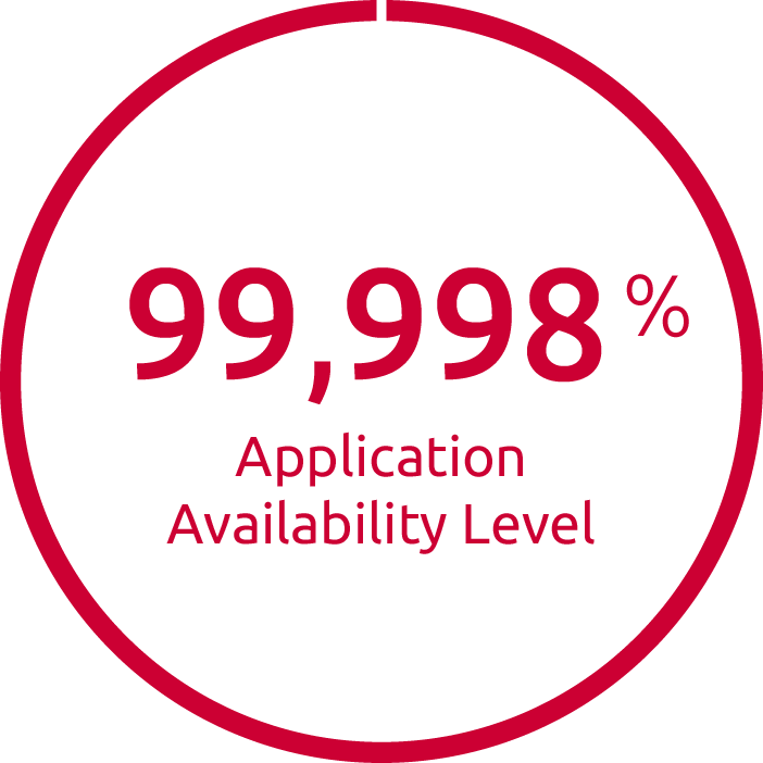 99,998 % observed application availability